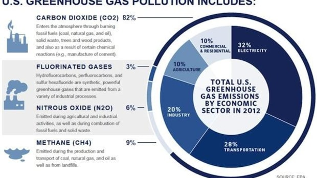 Sources of greenhouse gases in the U.S.