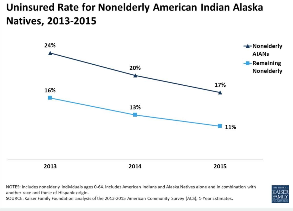 Uninsured rate for nonelderly American Indians and Alaska Natives from 2013-2015.