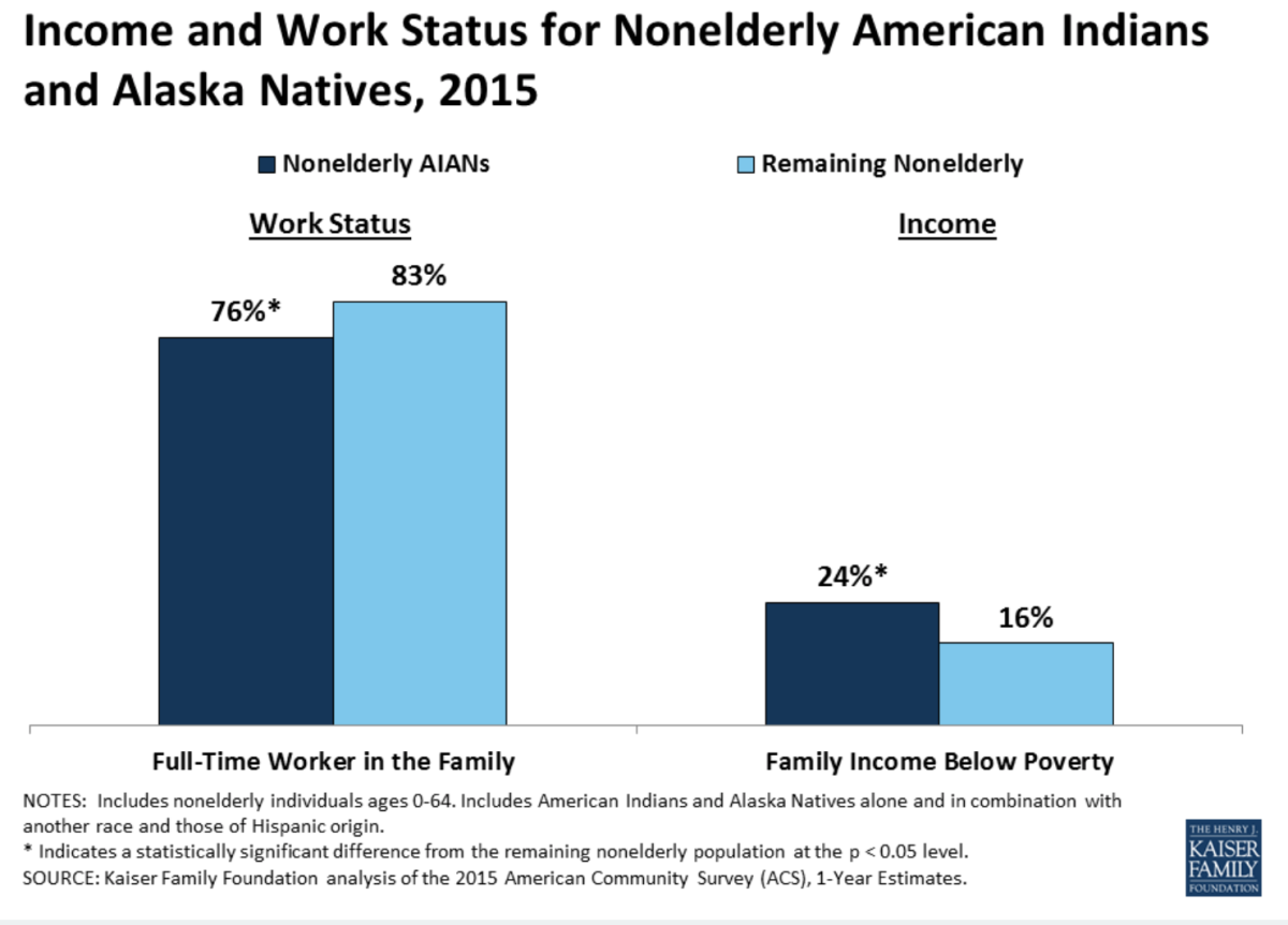 Income and work status for nonelderly American Indians and Alaska Natives from 2015