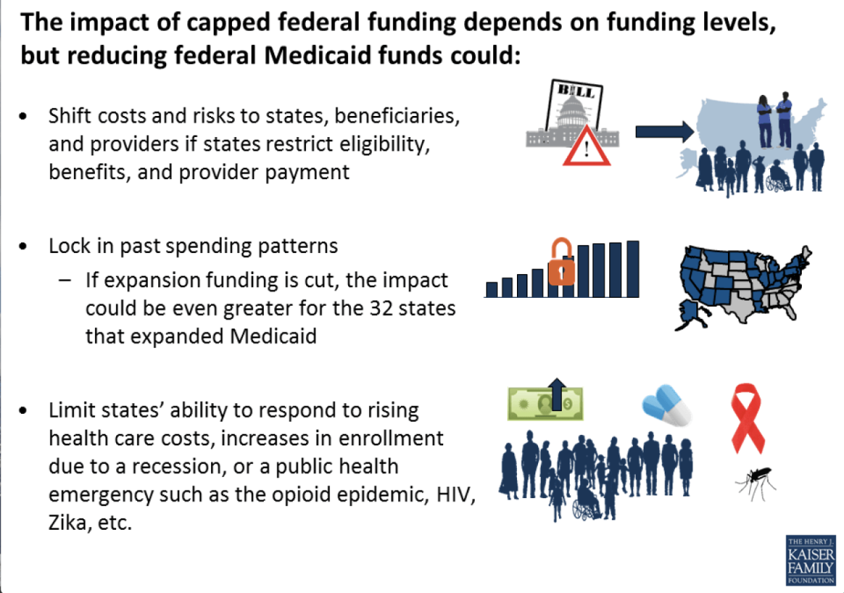 Impact of Capped Federal Funding, President Donald Trump