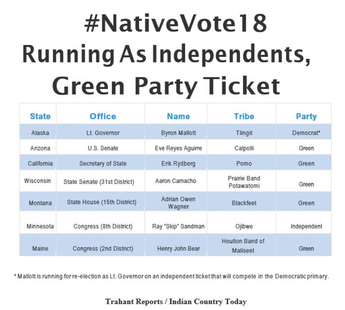 #NativeVote18 Running As Independents, Green Party Ticket.