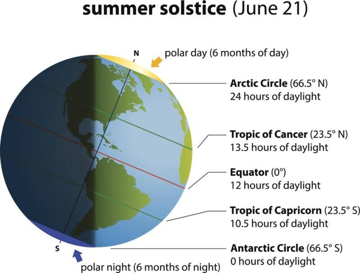 Summer solstice diagram shows where each latitude falls in relation to the sun.