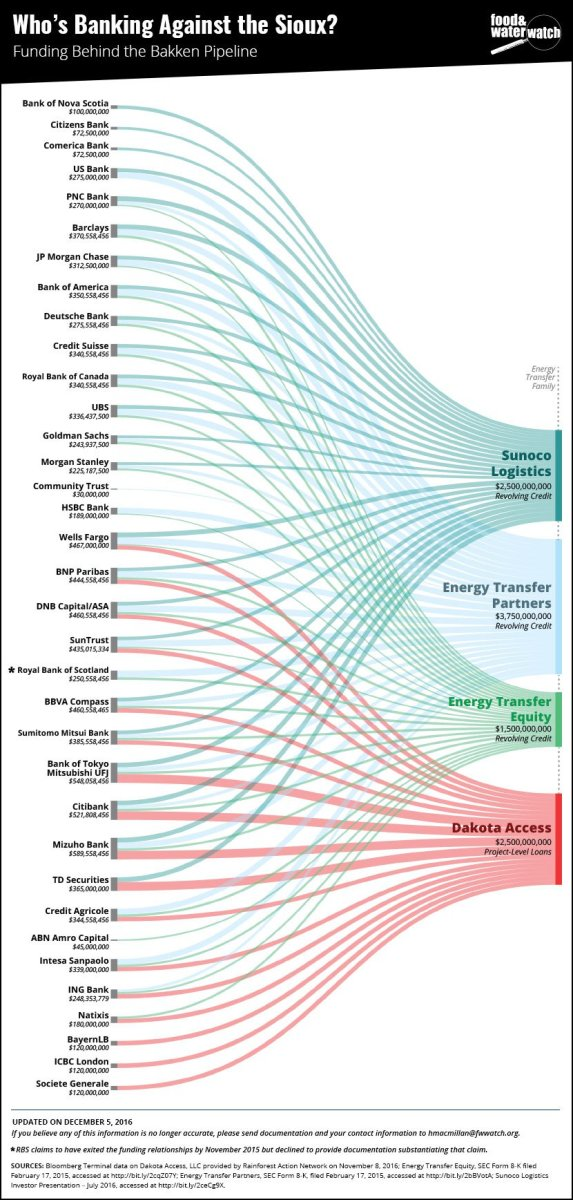 A chart created by Food & Water Watch shows the complex web of banks financing the Dakota Access Pipeline.