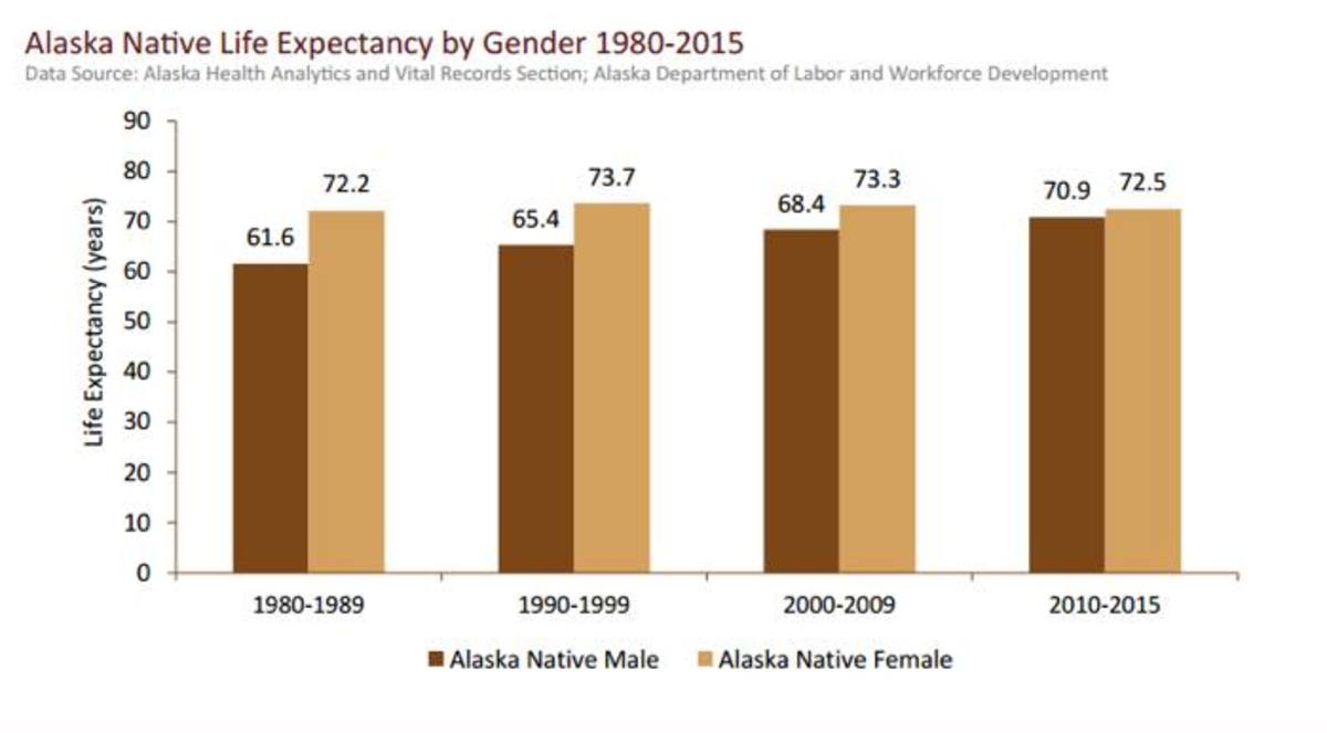 Tribal Communities, Life Expectancy, Indian Health Services, Native American Health, Community Health Aide, Alaska, Alaska Natives, Alaska Native Tribal Health Consortium, American Medical Association, Suicide