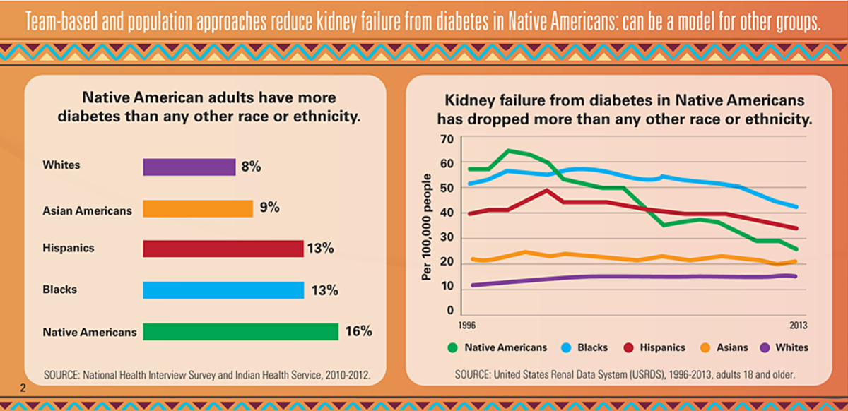 Diabetes remains at epidemic level, but complications from the disease is declining in several areas (Centers for Disease Control and Prevention)