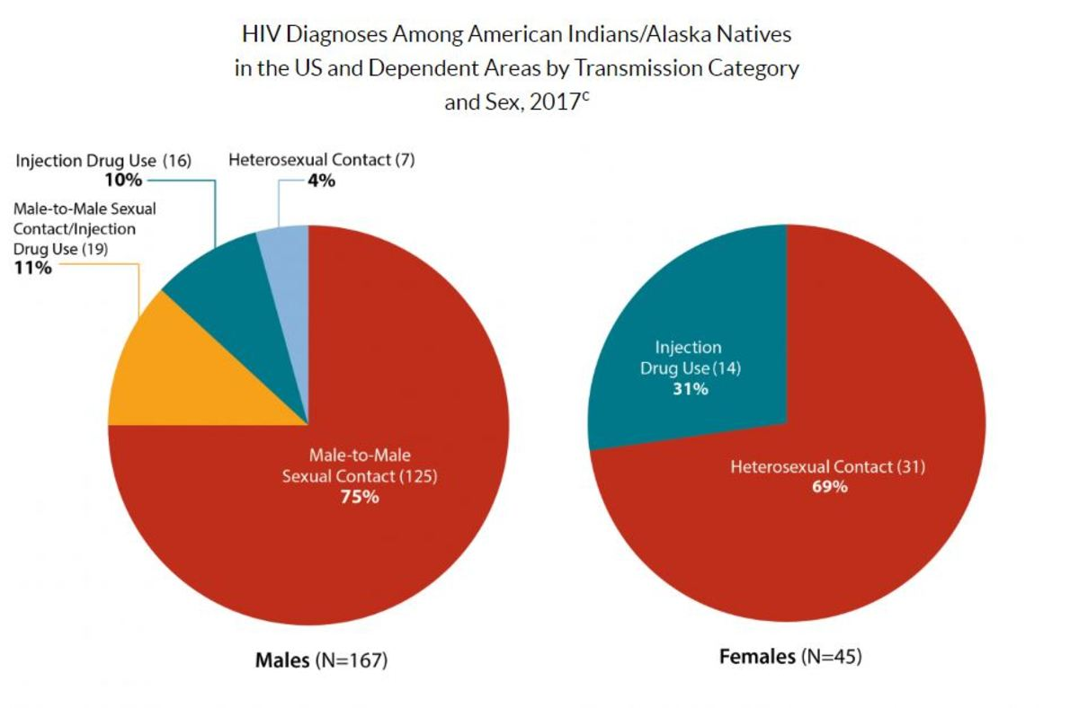 The terms male-to-male sexual contact and male-to-male sexual contact and injection drug use are used in the CDC surveillance systems. They indicate the behaviors that transmit HIV infection, not how individuals self-identify in terms of their sexuality. (CDC Graph)