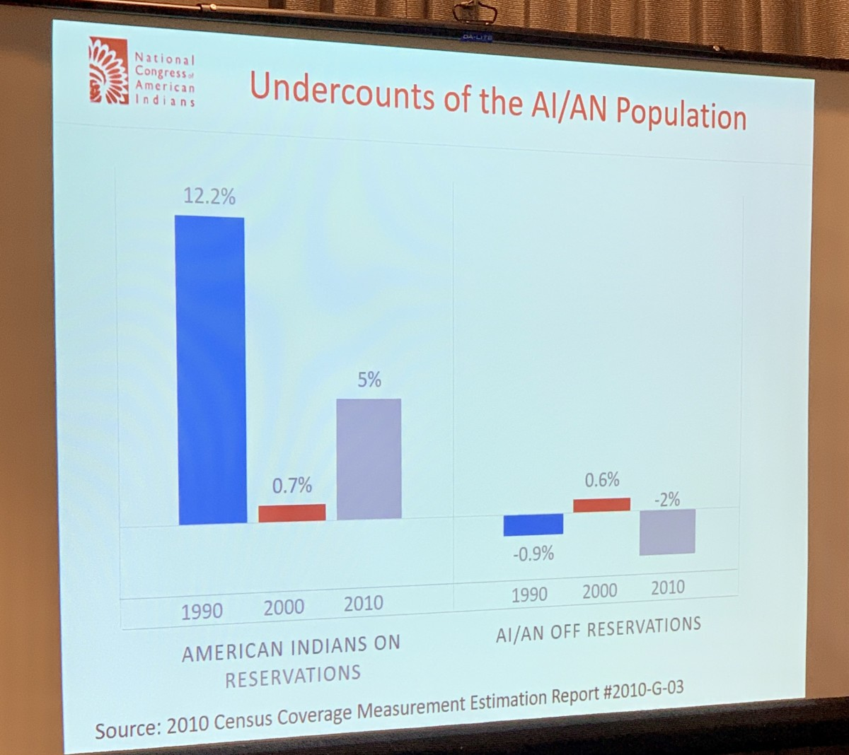 Undercount of the American Indian and Alaska Native population in the 1990, 2000, and 2010 Census. (Graph by the National Congress of American Indians)