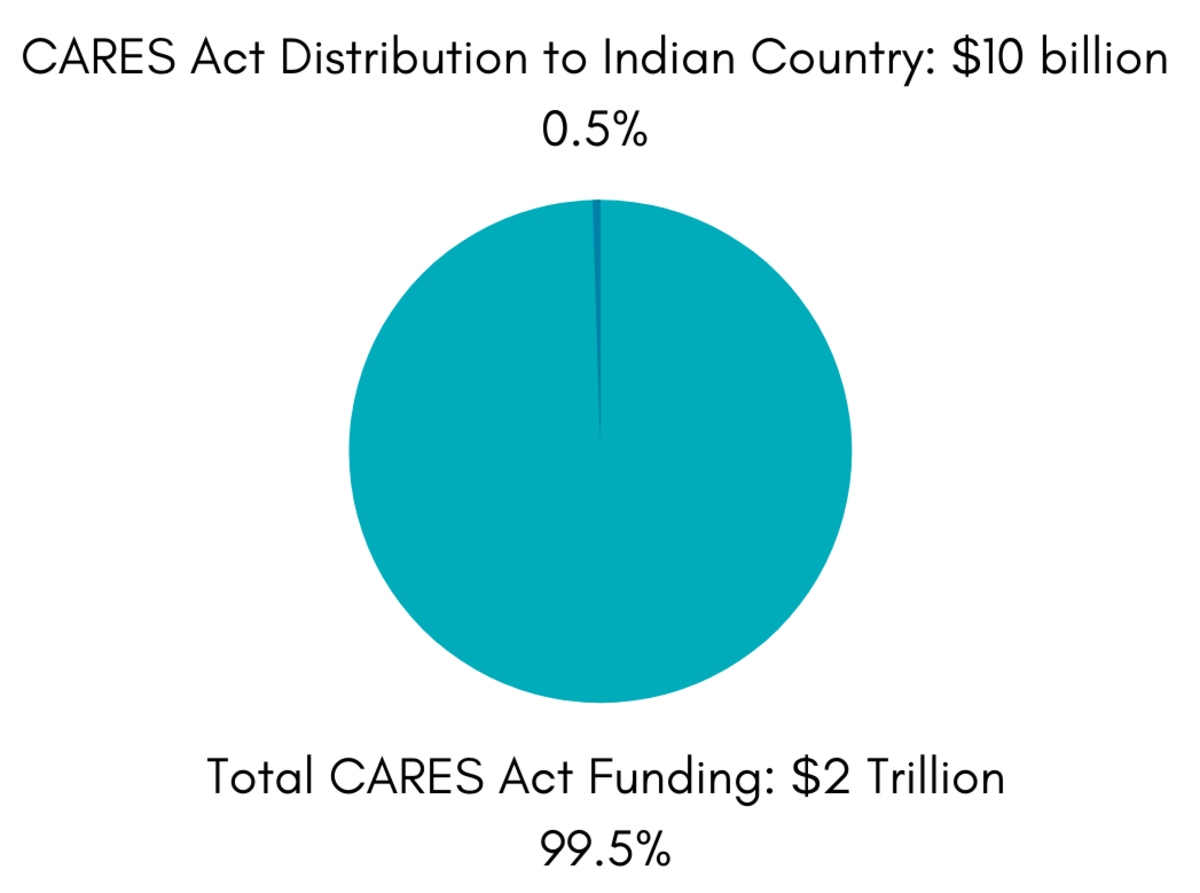 CARES Act distribution to Indian Country chart