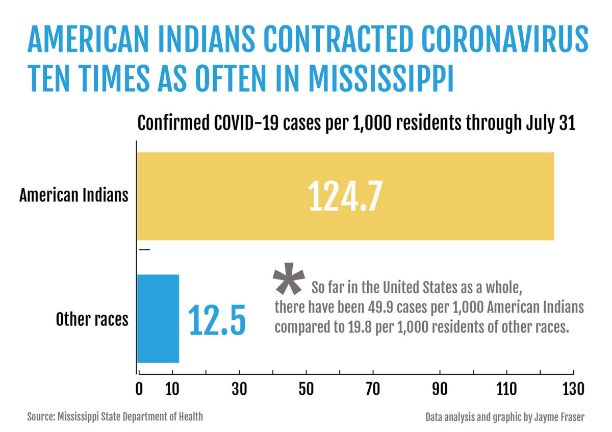 Data analysis and graphic by Jayme Fraser. (Source: Mississippi State Department of Health)