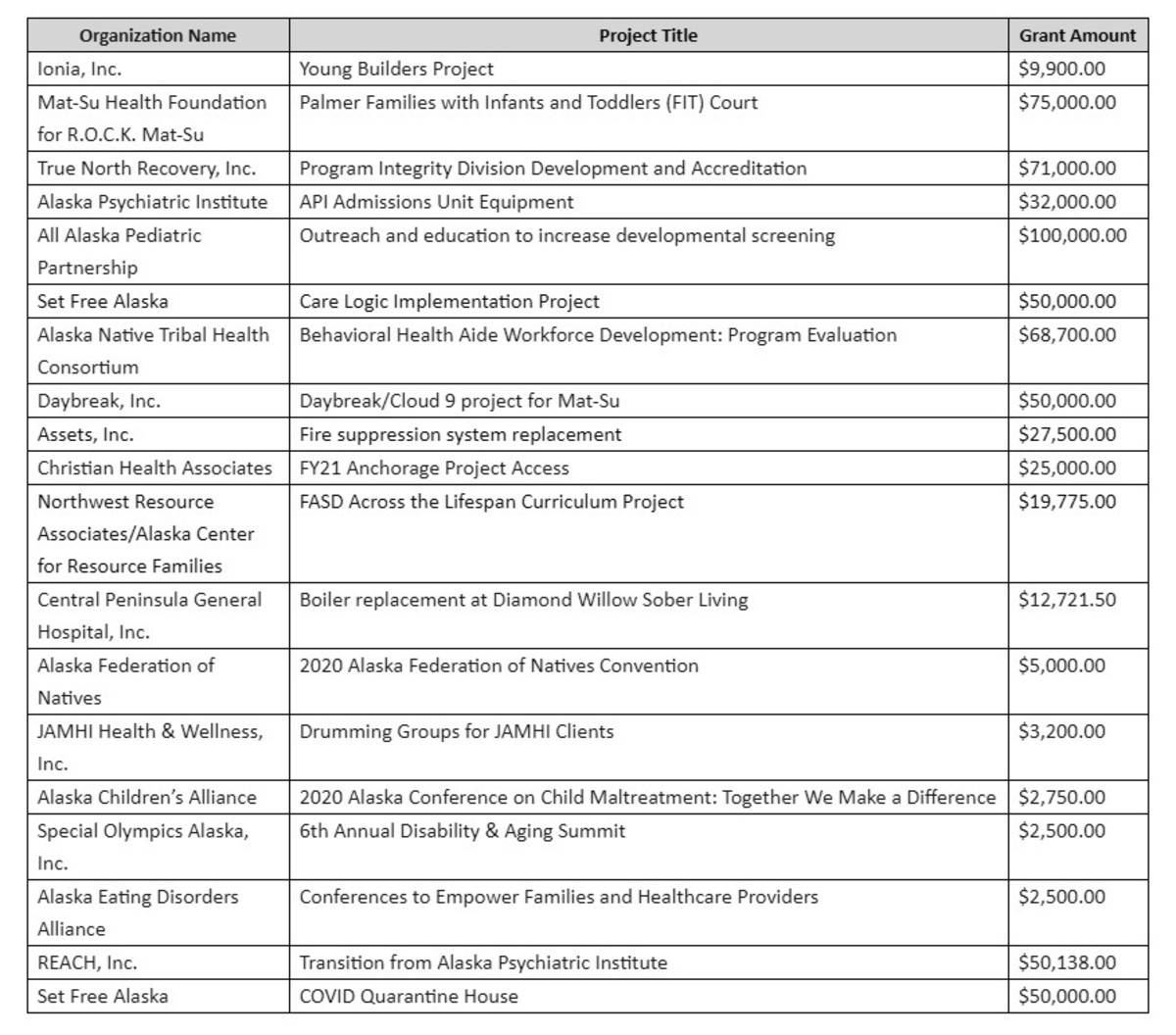 Complete list of Alaska Mental Health Trust Authority grants awarded in the last quarter. (as at Jan 13, 2021)