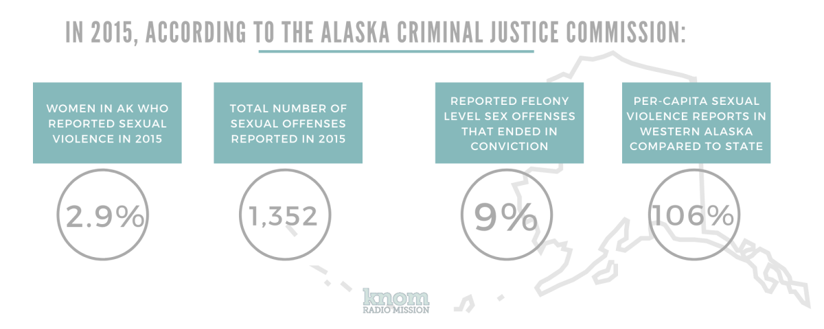 """Graphic of Alaska Criminal Justice Commission (ACJC) statistics by KNOM. From story 1 of Nome Sexual Assault 5-part series that ran weekly on Saturdays starting on Jan. 30, 2021. HED: """"Seeking protection, justice: sexual assault in Northwest Alaska, Part 1 of 5, DEK: 'We need to fix our humanity.'"""