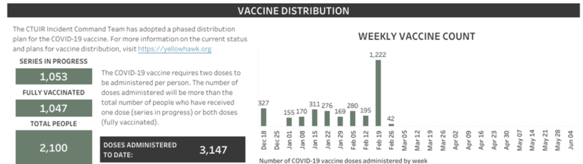 Vaccine distribution chart from the Confederated Tribes of the Umatilla Indian Reservation's COVID-19 Weekly Surveillance Summary for the week of Feb. 19 to Feb. 25. (Photo courtesy of Chuck Sams III)
