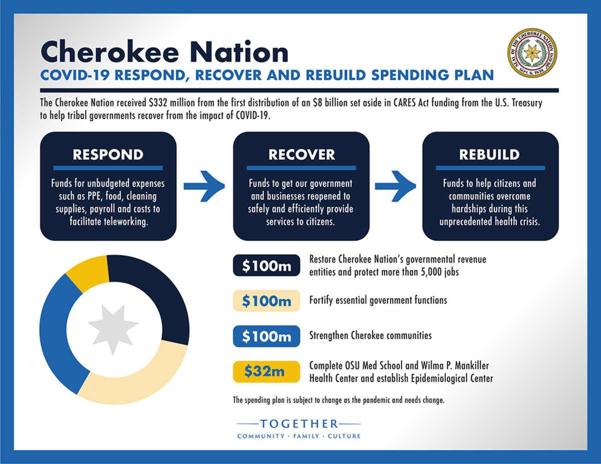 Pictured: The Cherokee Nation's COVID-19 Respond, Recover and Rebuild spending plan graphic.