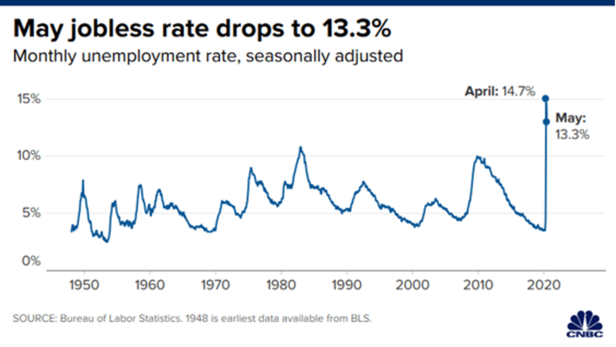 Pictured: Line graph showing drop of May 2020 jobless rate to 13.3% from 14.7% in April. Monthly unemployment rate, seasonally adjusted.