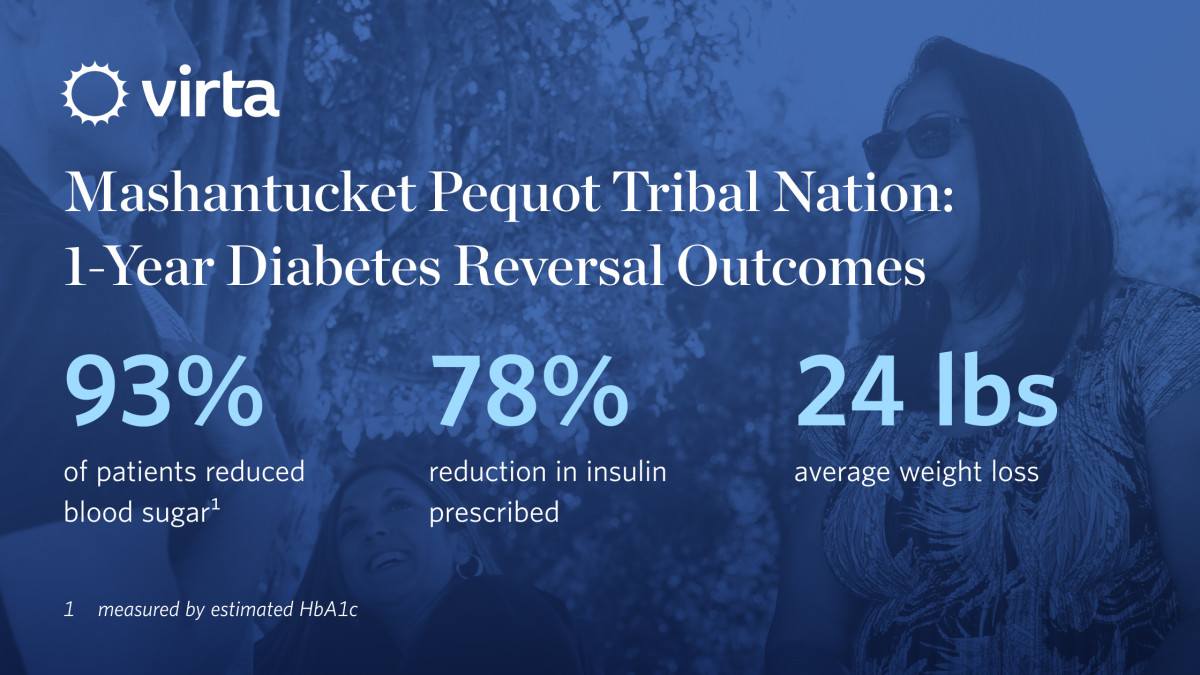 Pictured: A graphic detailing Mashantucket Pequot Tribal Nation 1-year Diabetes reversal outcomes.