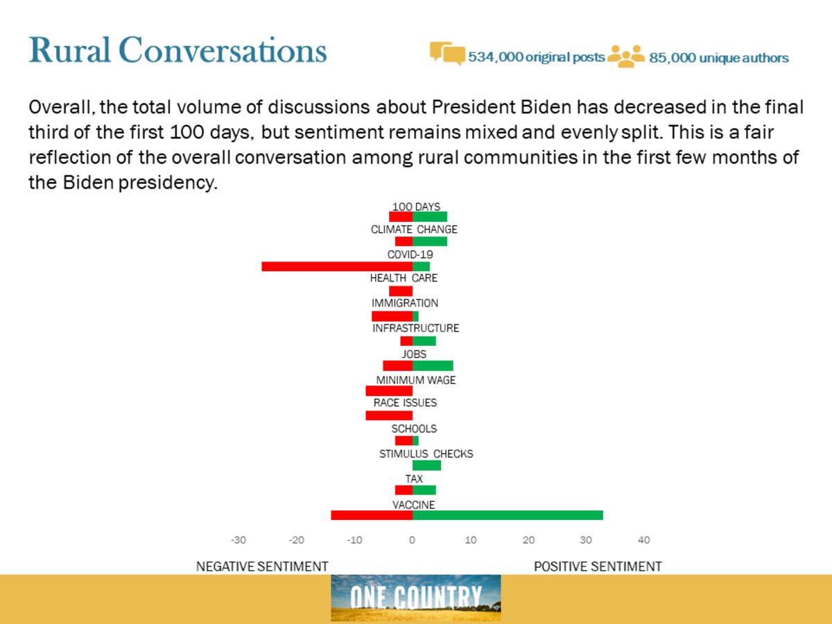 Pictured: A chart illustrating key findings of One Country Project's final report on rural communities' reaction to the Biden presidency.