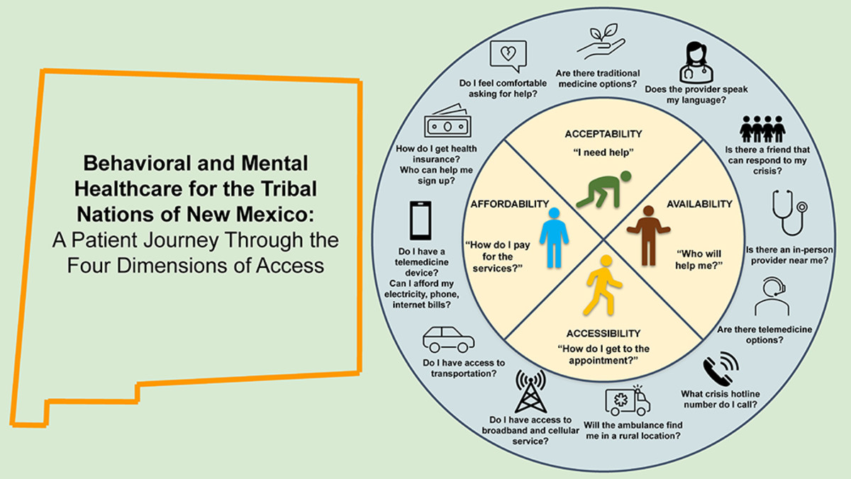 """Pictured: """"A Patient Journey Through the Four Dimensions of Access"""" infographic."""