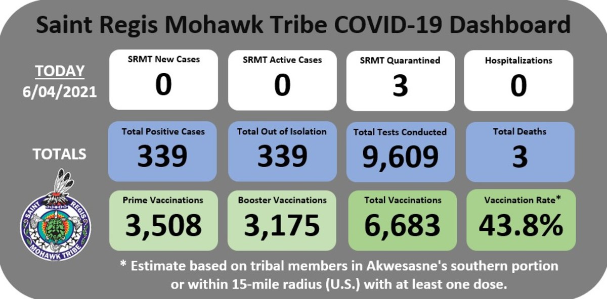 Pictured: Saint Regis Mohawk Tribe COVID-19 Dashboard as at June 4, 2021.