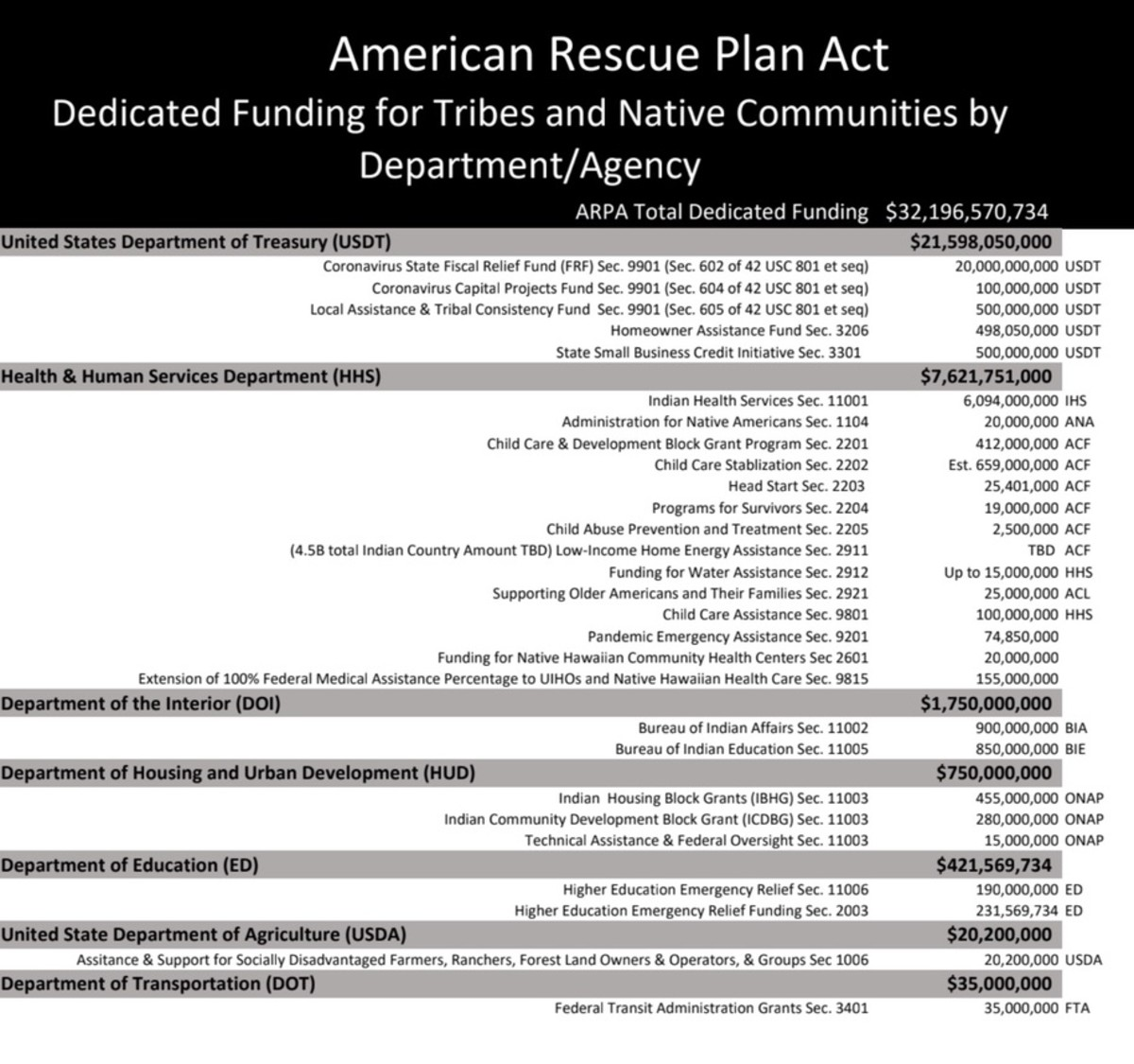 American Rescue Plan Act funding for tribes and Native communities by department/agency (slide courtesy of Harvard Kennedy School Ash Center)