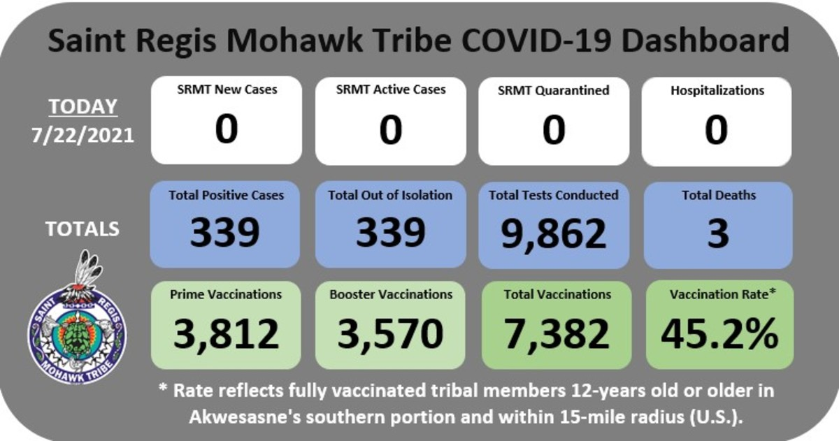 Pictured: Saint Regis Mohawk Tribe COVID-19 Dashboard as at July 22, 2021.