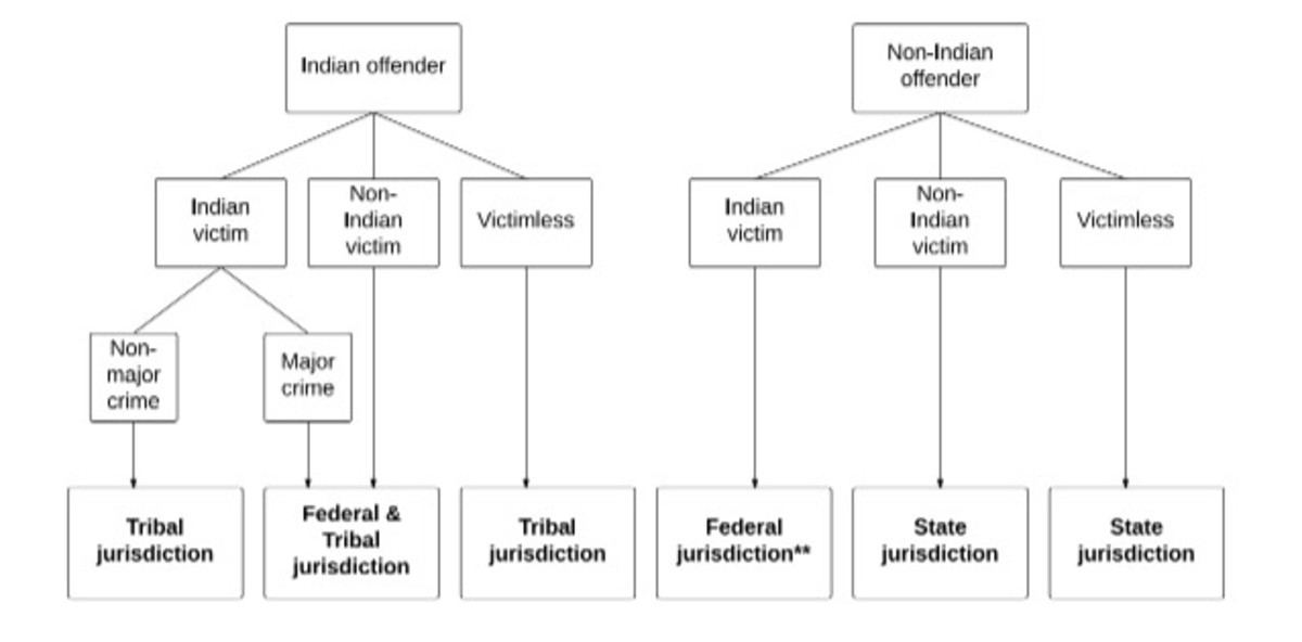"""This chart provided by the UCLA American Indian Studies Center shows a breakdown for determining who has lead jurisdiction over a crime committed in Indian Country. The question of whether tribal or federal authorities take the lead is determined by the tribal status of the victim and the offender and whether it is considered a """"major crime"""" under U.S. law. (Source: Indian Law Order Commission at the UCLA American Indian Studies Center)"""