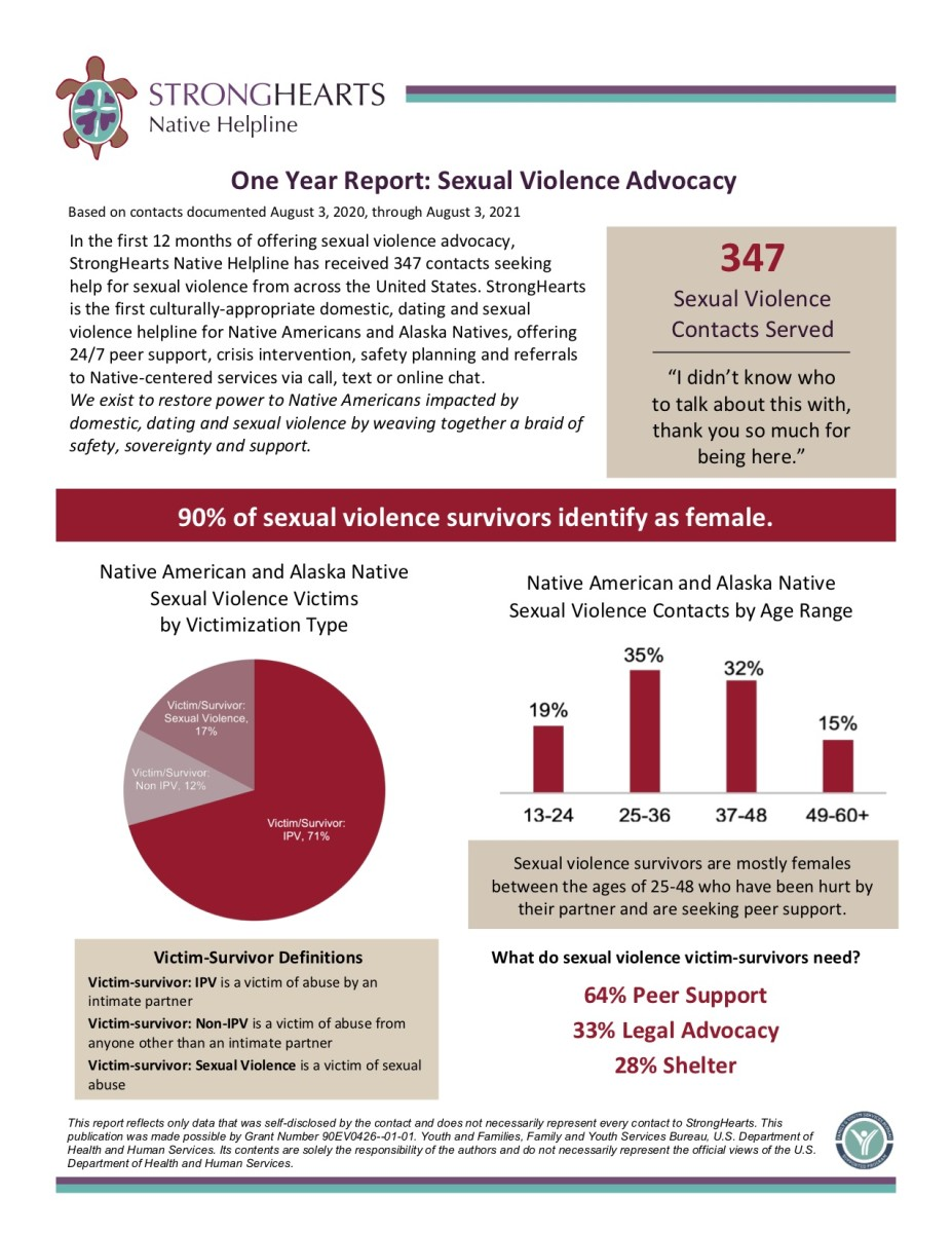 Pictured: StrongHearts Native Helpline's 'One Year Sexual Violence Advocacy Report' factsheet covering the period August 3, 2020 through August 3, 2021.