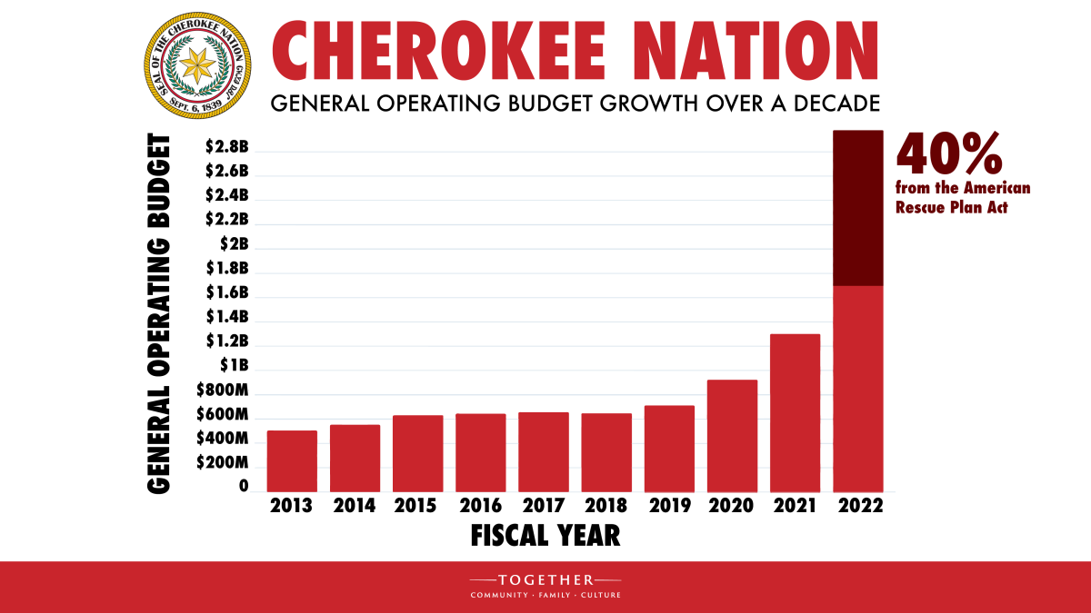 Pictured: Chart showing Cherokee Nation General Operating Budget growth over a decade.