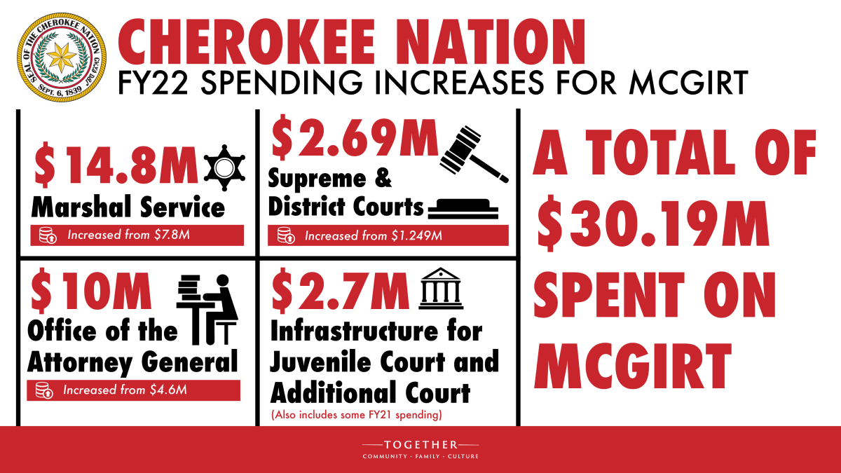 Pictured: A breakdown of Cherokee Nation FY22 spending increases for McGirt.